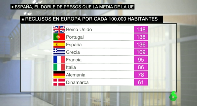 Spain has the prisoners' double of that it should according to their rate of criminality