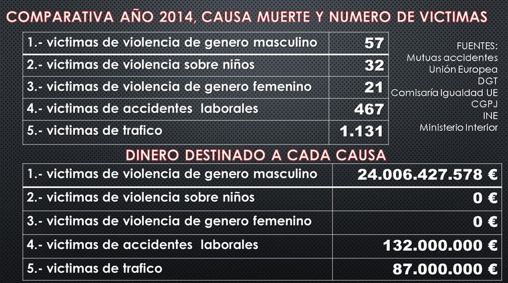 The industry of the gender violence Spain