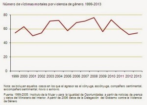 Women killed by Gender Violence in Spain